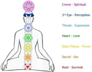 """La alineación y el balanceo de los siete """"chakras"""" o centros energéticos del cuerpo se consigue con la práctica constante de los ejercicios de yoga. (Tomado de stylesatlife.com)"""