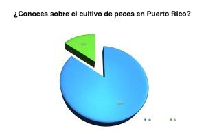 En la gráfica se muestra en azul el gran desconocimiento que tienen los estudiantes sobre el cultivo de peces.