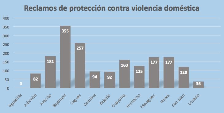 Entre el 1 de enero y el 28 de febrero de 2015 se expidieron 1, 856 órdenes de protección, según estadísticas oficiales de la Oficina de la Procuradora de las Mujeres (OPM).  (Gráfica elaborada por Glorinés Rodríguez Cintrón)